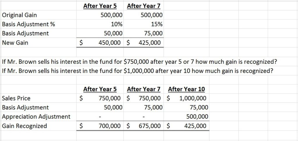 Example of using opportunity Funds for new tax incentives